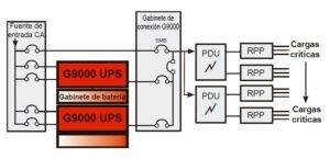 Opciones G9000