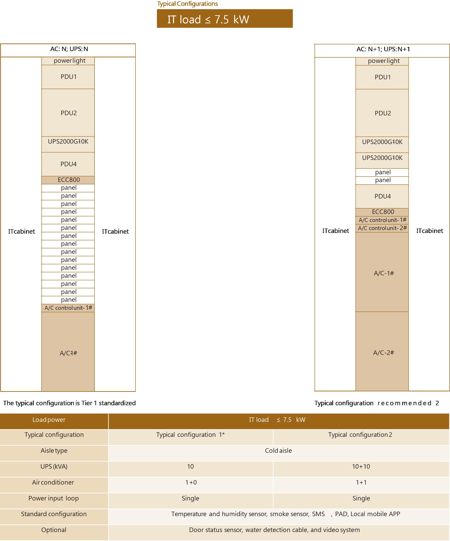 Configuración FusionModule 800